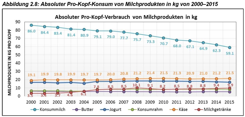 Milchpreis: Die Migros bezahlt den Bauern 10 Prozent mehr als der ...