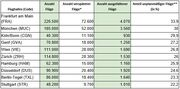 Flughafen-Ranking: An diesen Airports im DACH-Raum gibt es die meisten Flugverspätungen und -ausfälle