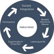 Neuer Konsens in der Städteplanung: Investitionen in den öffentlichen Raum zahlen sich aus