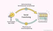 Grundlagenwerk AG betritt Neuland und etabliert das Social Franchising in der Sozialbranche