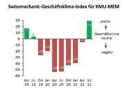MEM-Branche befindet sich am Anfang eines Nachkrisen-Booms