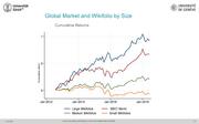Wissenschaftliche Studie zeigt: wikifolio-Zertifikate sind eine echte Geldanlage-Alternative