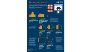 Etude 2016 sur l'accessibilité des sites Web et applications suisses effectuée par la fondation «Accès pour tous»