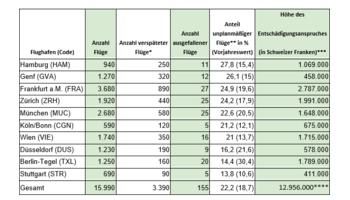 DACH-Ranking: Flugverspätungen und -ausfälle an Ostern