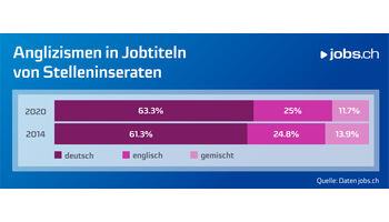 Ein Viertel aller Stelleninserate auf jobs.ch hat einen englischen Jobtitel