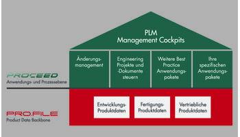 Bild Rechte: PRO.CEED zur Lenkung und Dokumentation durchgängiger PLM-Prozesse. Quelle: PROCAD GmbH & Co. KG
