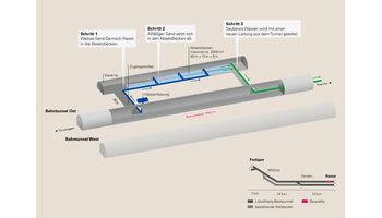 BLS saniert Lötschberg-Basistunnel nach Wassereintritt noch dieses Jahr