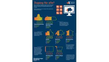 Schweizer Accessibility-Studie 2016 der Stiftung «Zugang für alle»