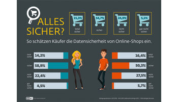 DACH-Umfrage: Konsumenten sind skeptisch beim Onlinekauf