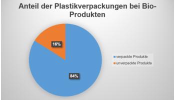 Bio-Gemüse: Fast immer in Plastik verpackt