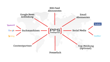 Das Startup PPS Pressedienst revolutioniert in Leistung und Preis