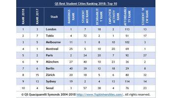 Zürich auf Platz acht der weltweit besten Studentenstädte