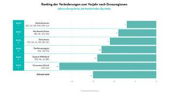 Ostschweiz: 11% weniger ausgeschriebene Stellen als im Vorjahr