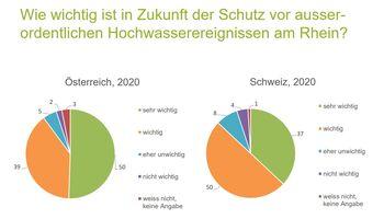 Der Hochwasserschutz und das Projekt Rhesi interessieren die Rheintaler Bevölkerung