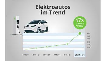 Suchanfragen angestiegen: Elektroautos finden immer mehr Gefallen!