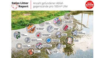 Grosse Schweizer Studie beweist zunehmende Plastikbelastung an Schweizer Gewässern - STOPPP fordert ein dringliches Verbot von Einwegplastik