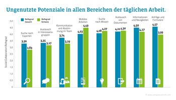 2. Schweizer Social Collaboration Studie 2018: Digitales Arbeiten setzt sich durch