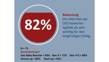 Schweizer KMU setzen für ihren Erfolg auf Agilität – doch die ganzheitliche Umsetzung fehlt