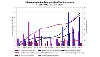 Sunrise ist die zuverlässigste Telekomanbieterin der Schweiz