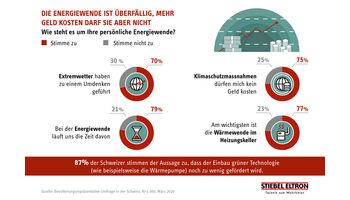 Umfrage: 70 % der Schweizer ändern Meinung zu Hitzewarnungen, Extremwetter und Klimawandel