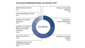 Jahresbericht 2018 der Schweizer Paraplegiker-Stiftung