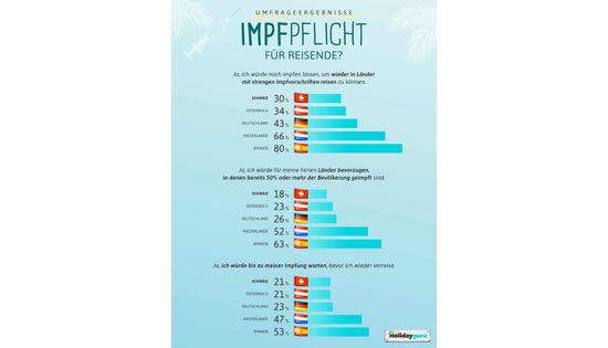 Holidayguru-Umfrage : Schweizer:innen gegen Impfpflicht für Reisen