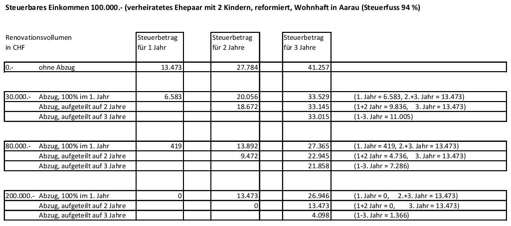 immoservice der immobilienmakler im aargau informiert steuern sparen beim gebraucht immobilien. Black Bedroom Furniture Sets. Home Design Ideas